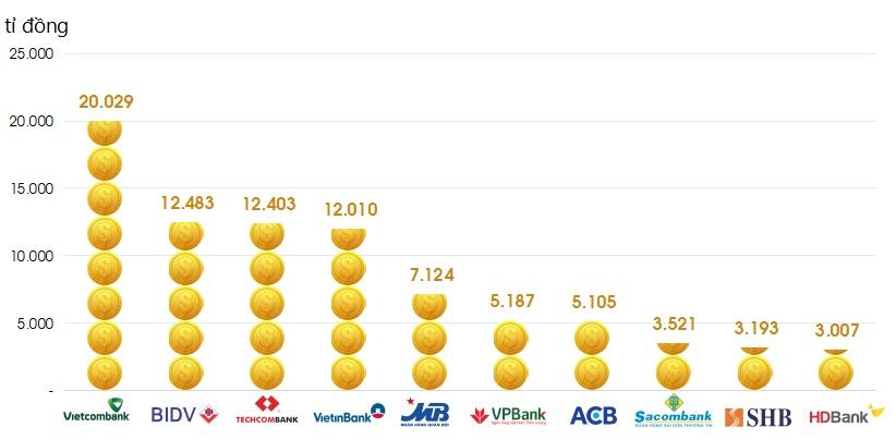 TOP 10 ngân hàng có lợi nhuận lũy kế cao nhất 2018